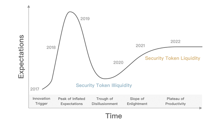 /should-there-be-a-blockchain-for-security-tokens-ba23c9156e9d feature image