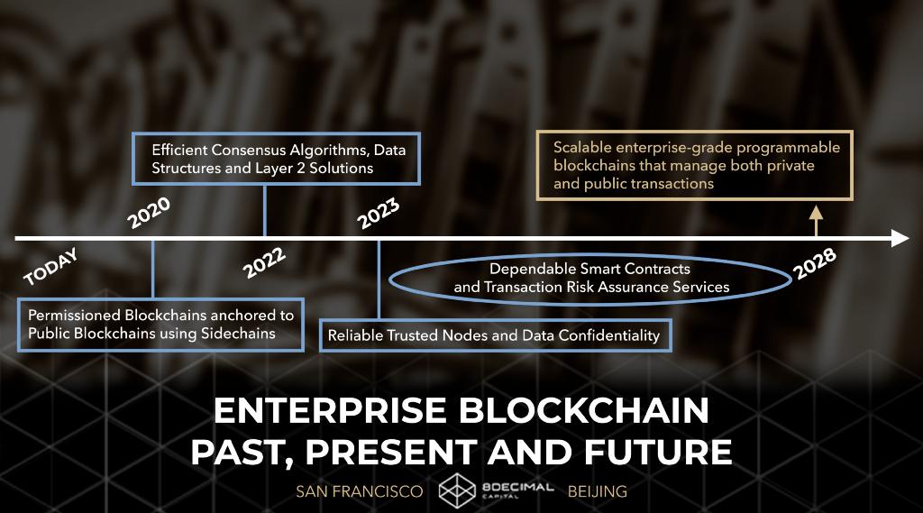 /enterprise-blockchain-past-present-and-future-cdee56050dca feature image