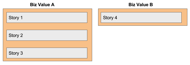 /stories-vs-epics-d773118420d2 feature image
