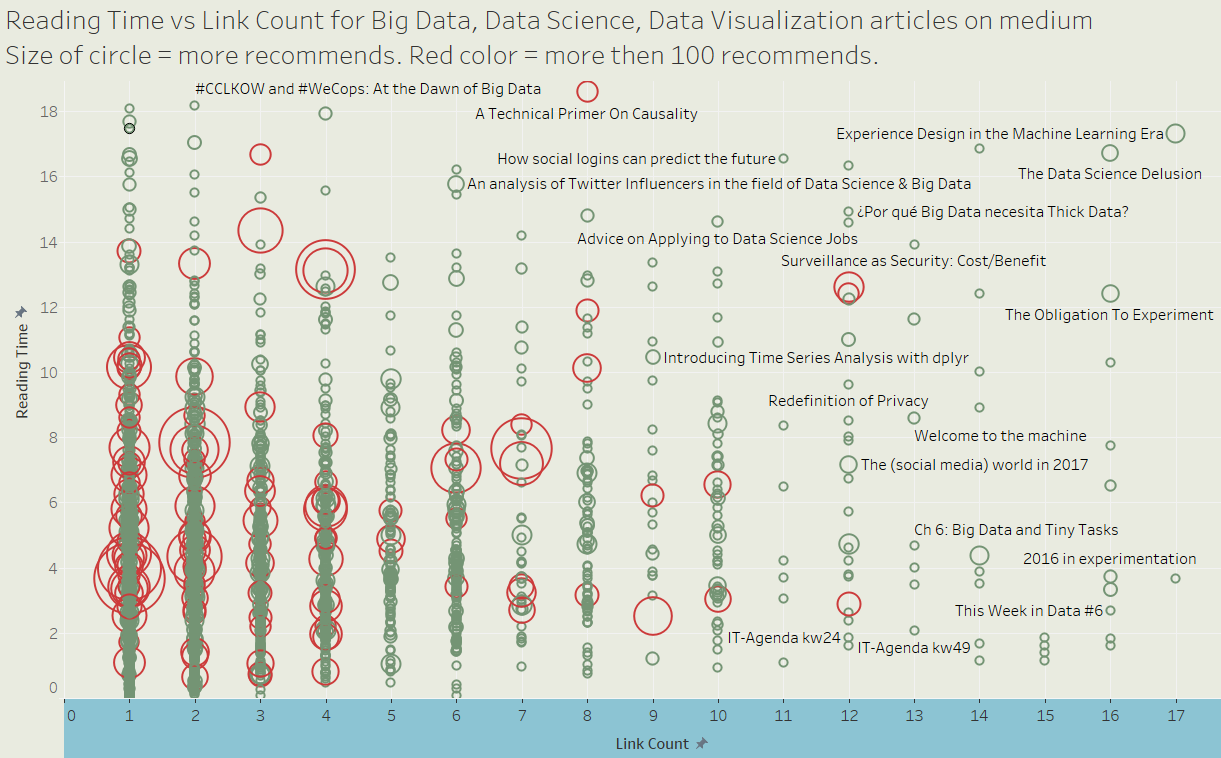 Top 150 medium articles related with Big Data, Data Science