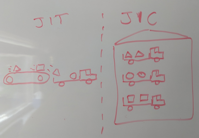 /just-in-case-vs-just-in-time-learning-c87f61d24360 feature image