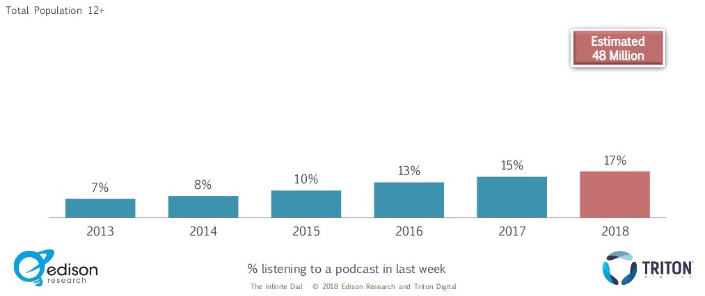 State of Podcasts 2018: Takeaways from Podcast Movement on