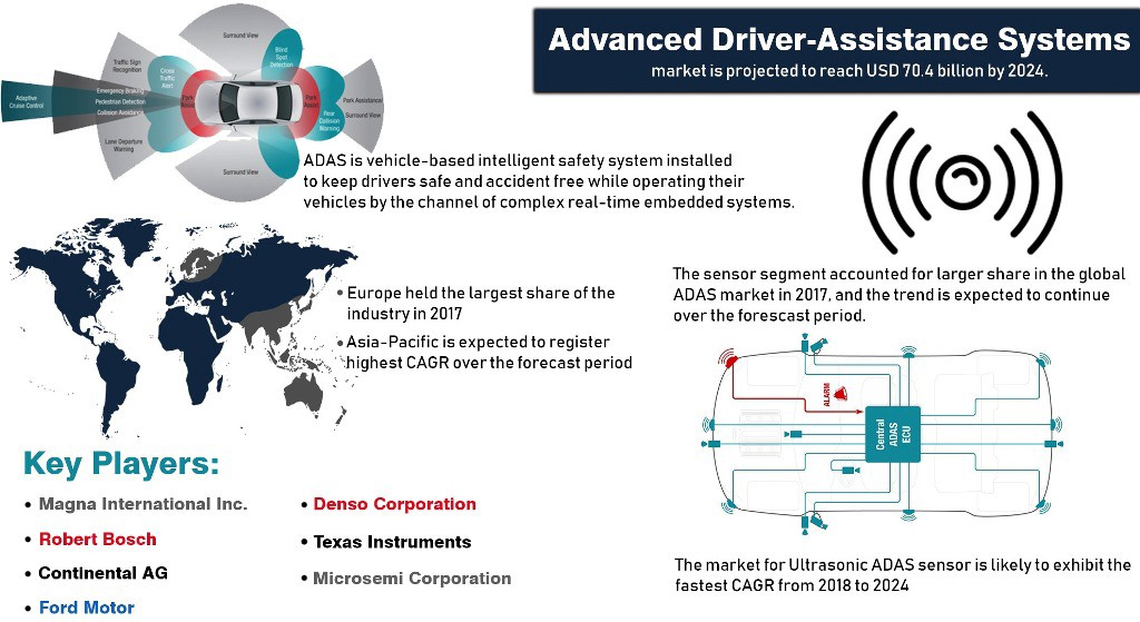 Competition in the Autonomous Vehicle Industry is Heating Up