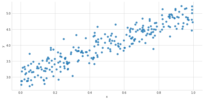 Visualizing Linear Regression with PyTorch - By
