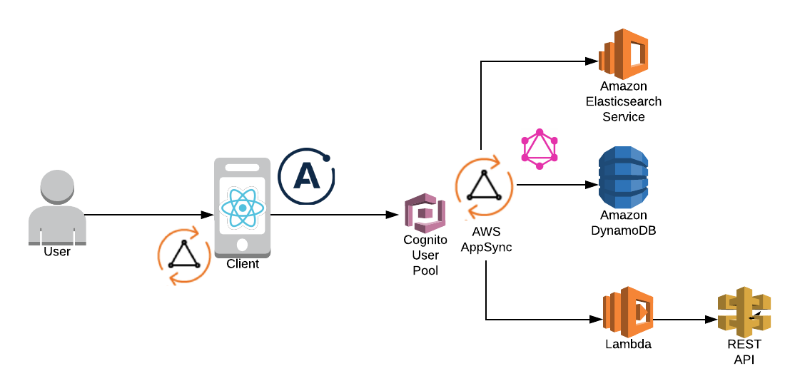 Running a scalable & reliable GraphQL endpoint with Serverless - By