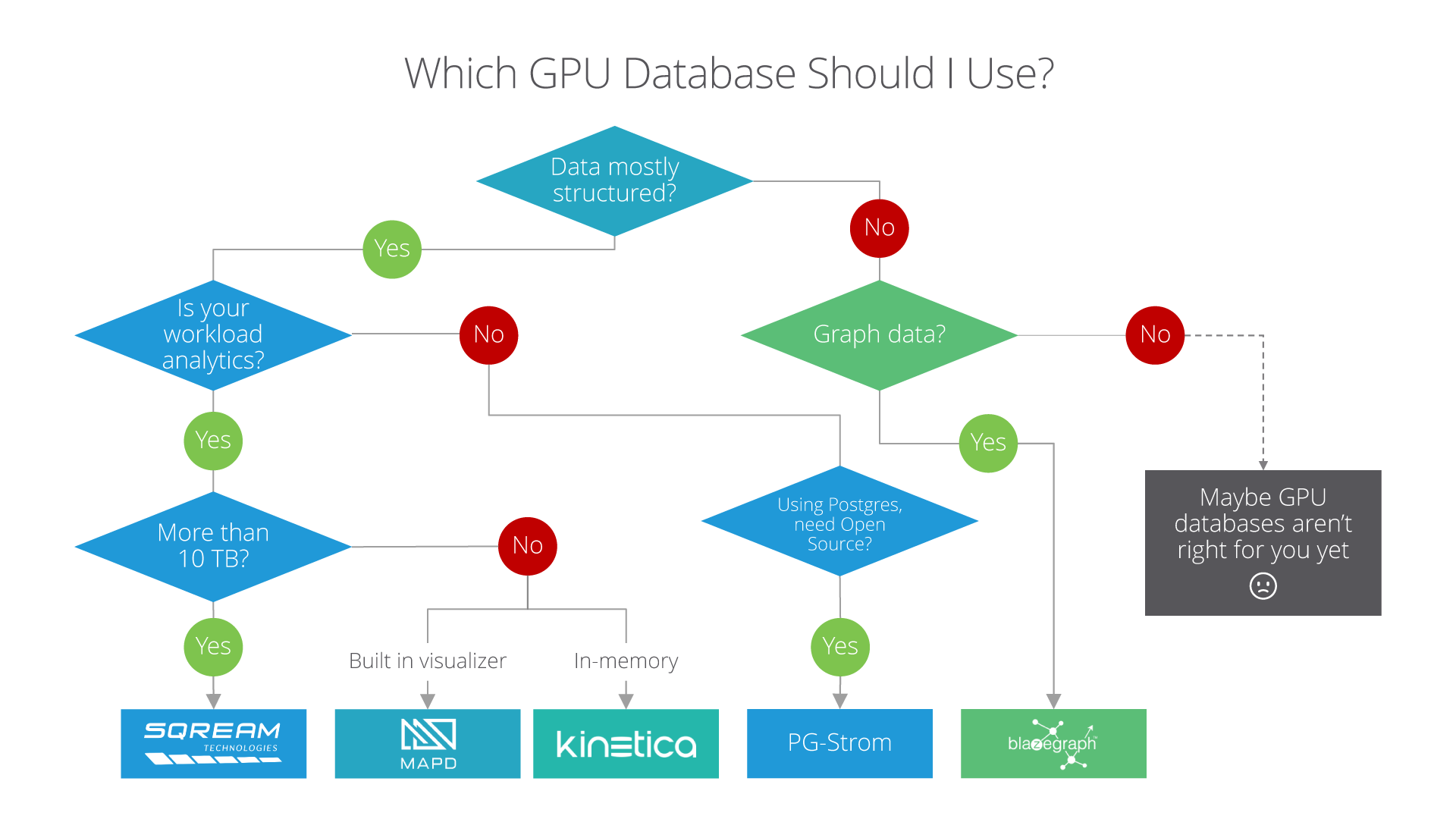 Which GPU database is right for me? - By Arnon Shimoni