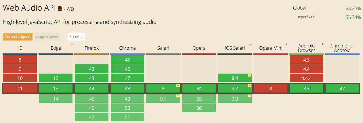 Web Audio API Series 1 — Introduction - By