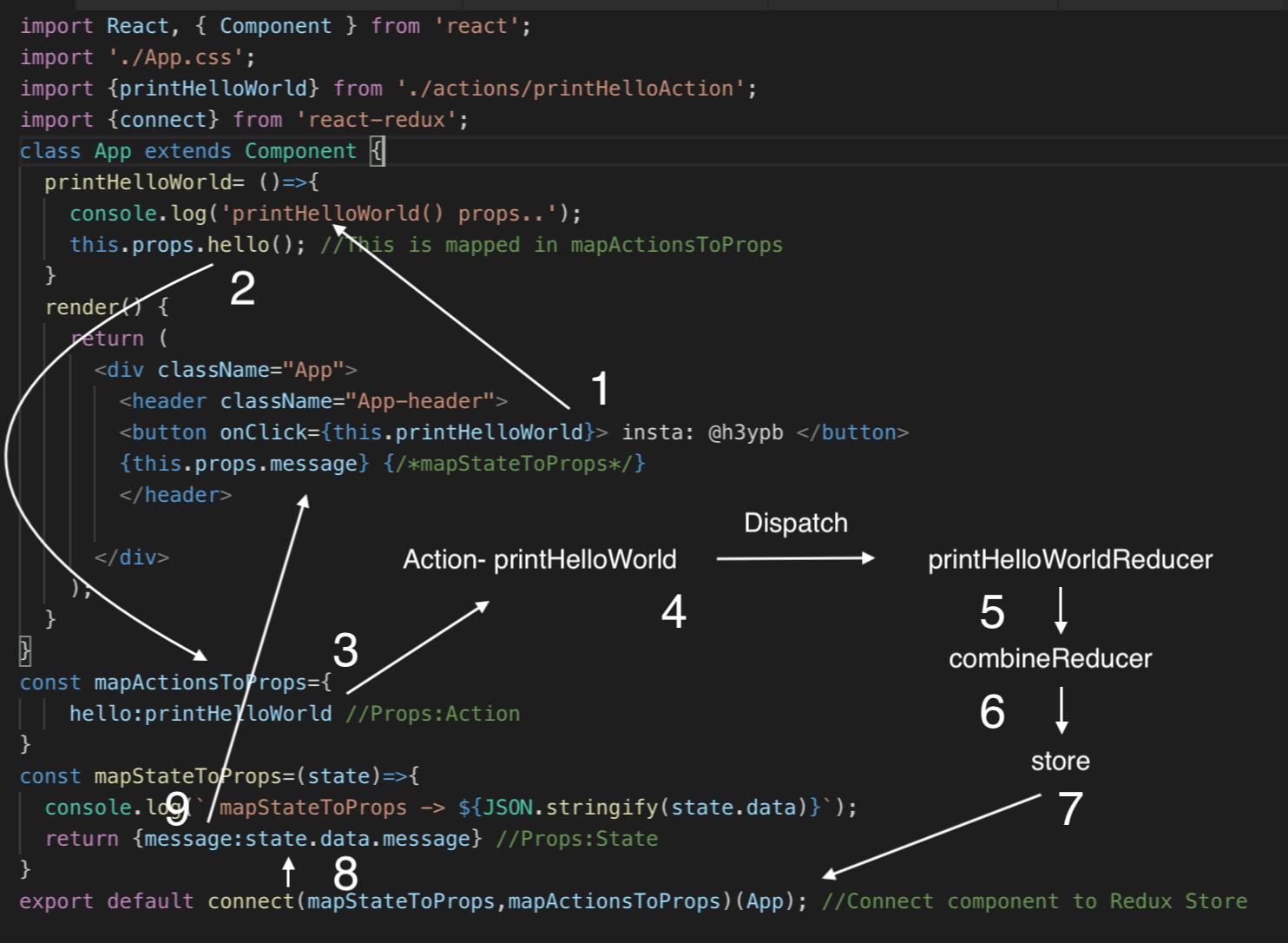 React — Redux workflow in 4 steps — Beginner Friendly Guide