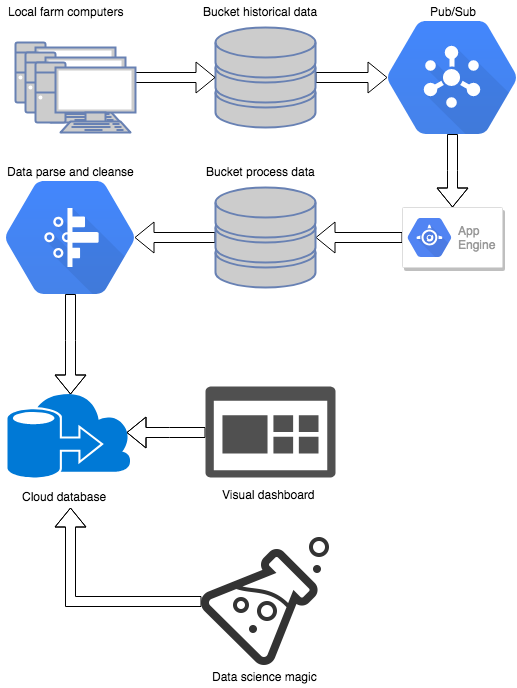 /real-world-data-processing-with-google-cloud-platform-eb5298b661ff feature image