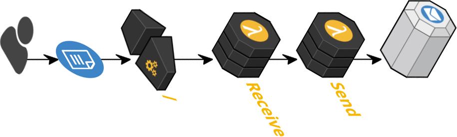 Introducing Formplug v1, a form forwarding service for AWS