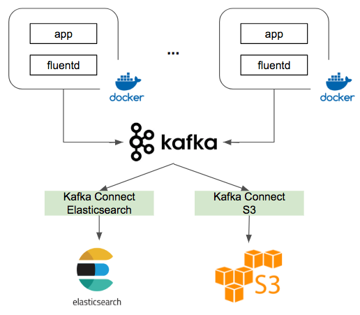 Distributed log analytics using Apache Kafka, Kafka Connect