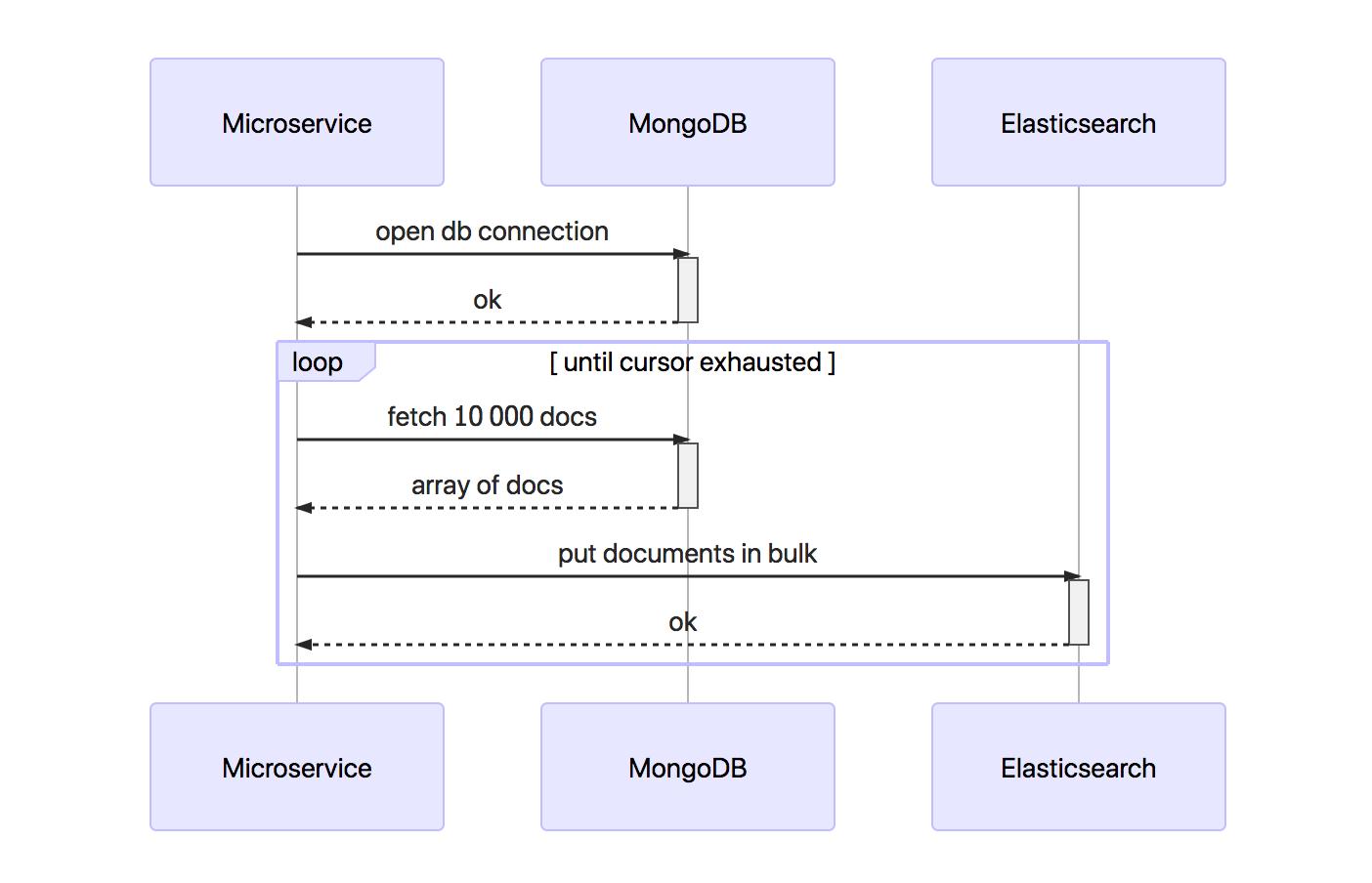 How I Reindex Millions Elasticsearch Documents Using AWS Lambda - By
