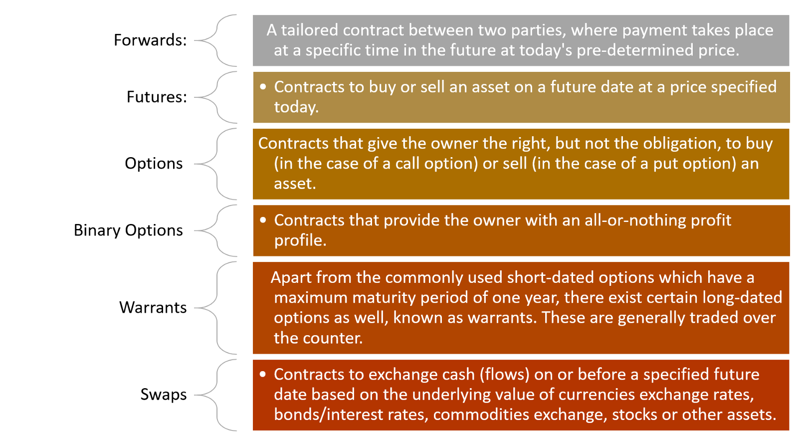 The Programmable Short: Four Crypto Derivative Protocols You