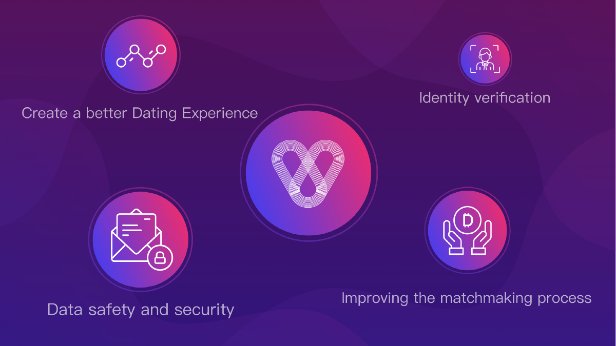 technology and online dating