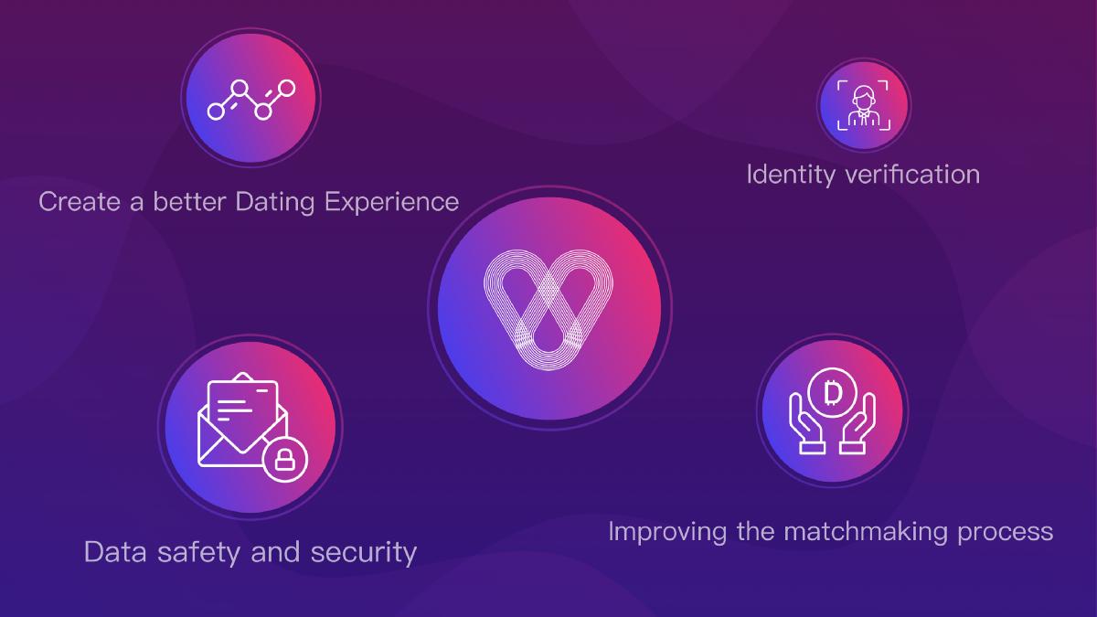 Data idea Dating sito