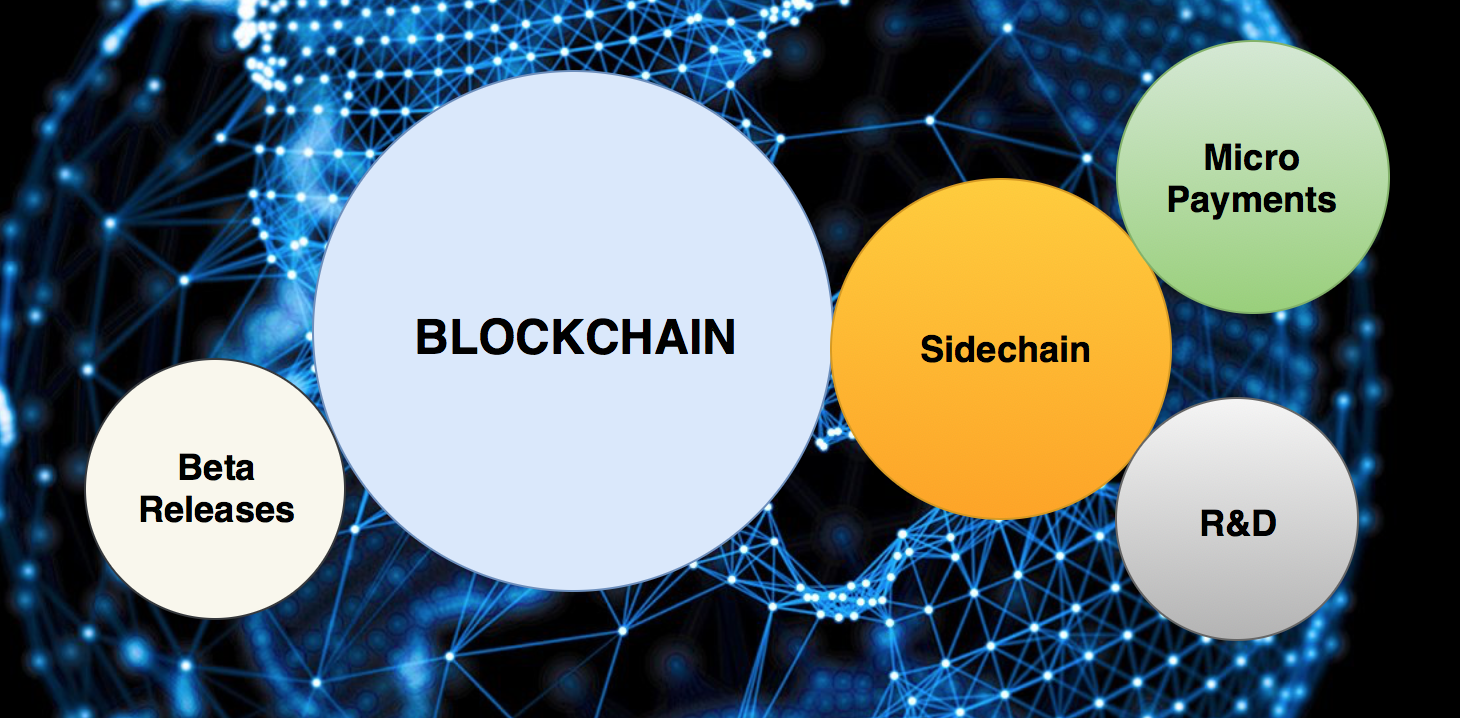 /what-are-sidechains-1c45ea2daf3 feature image