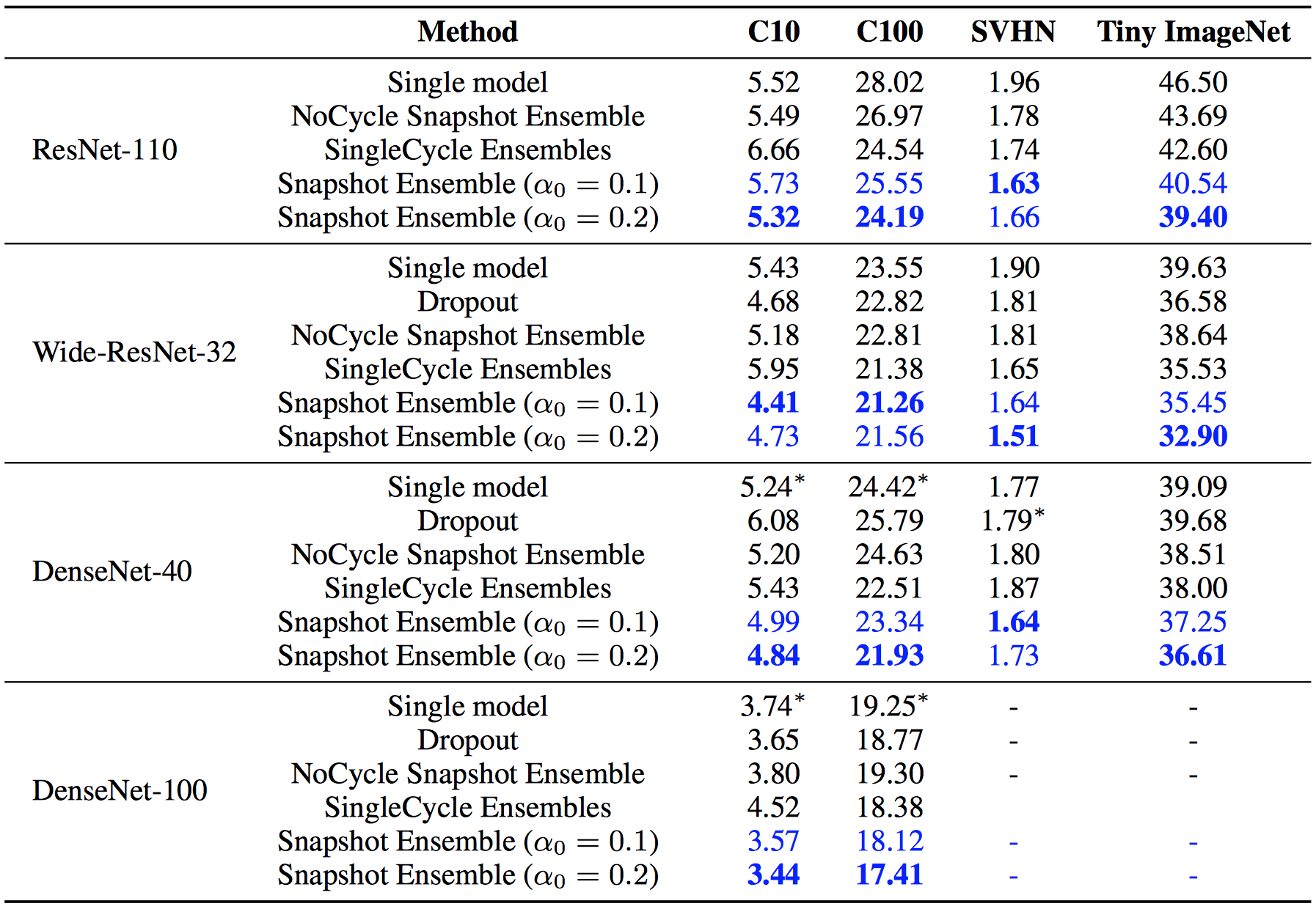 Train your deep model faster and sharper — two novel