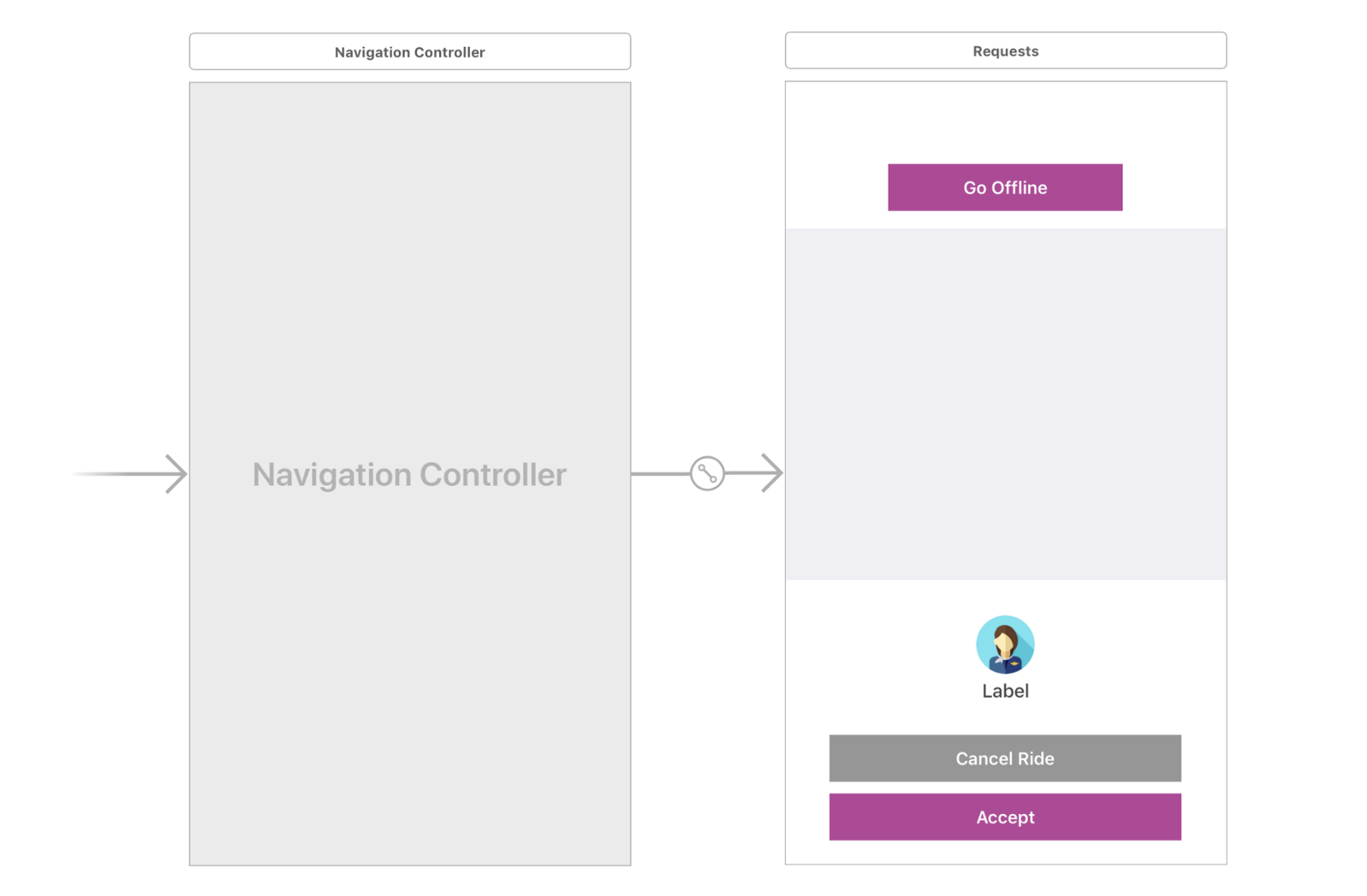 Build a ride sharing iOS app with push notifications  - By neo