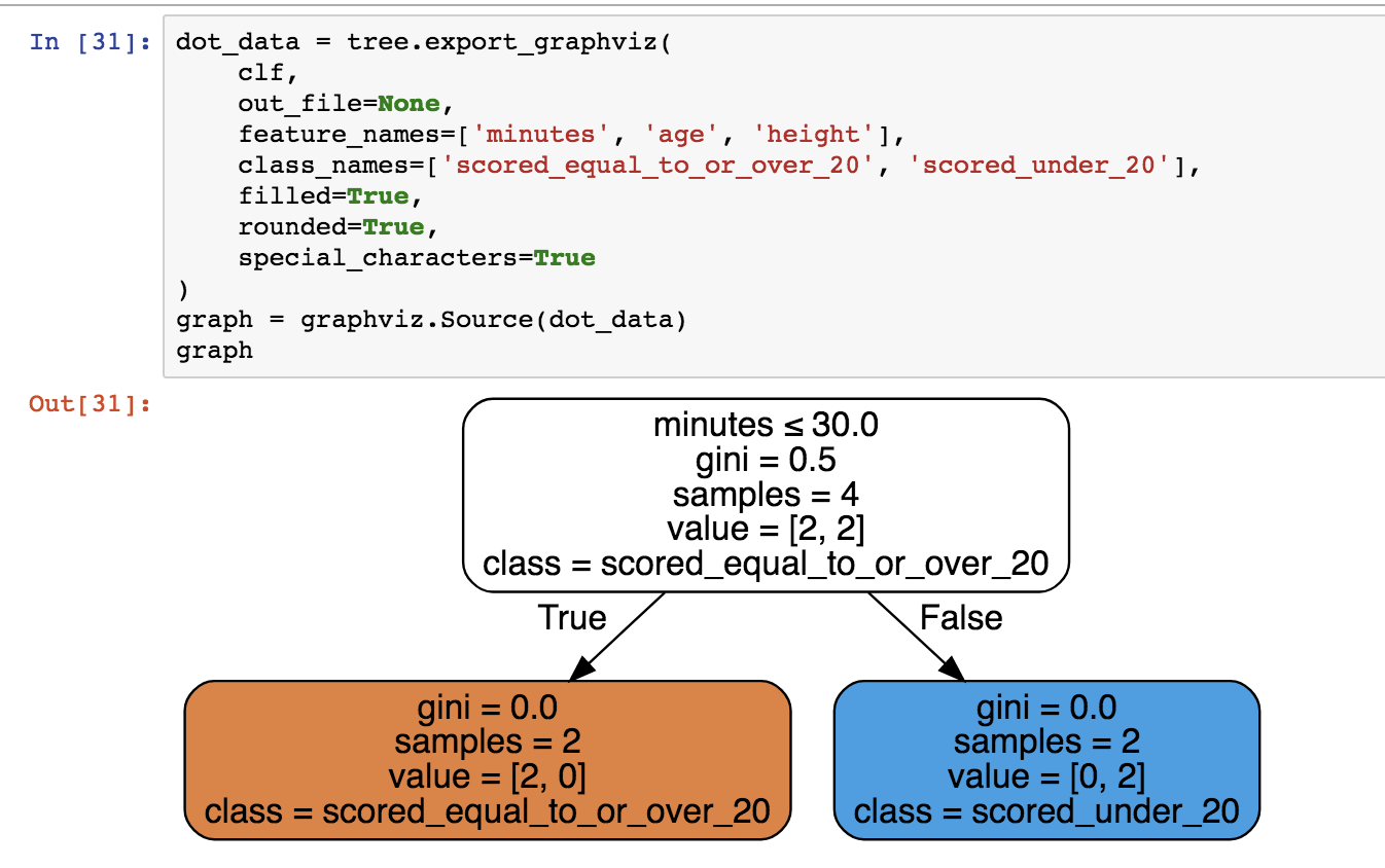 A brief look at sklearn tree DecisionTreeClassifier - By