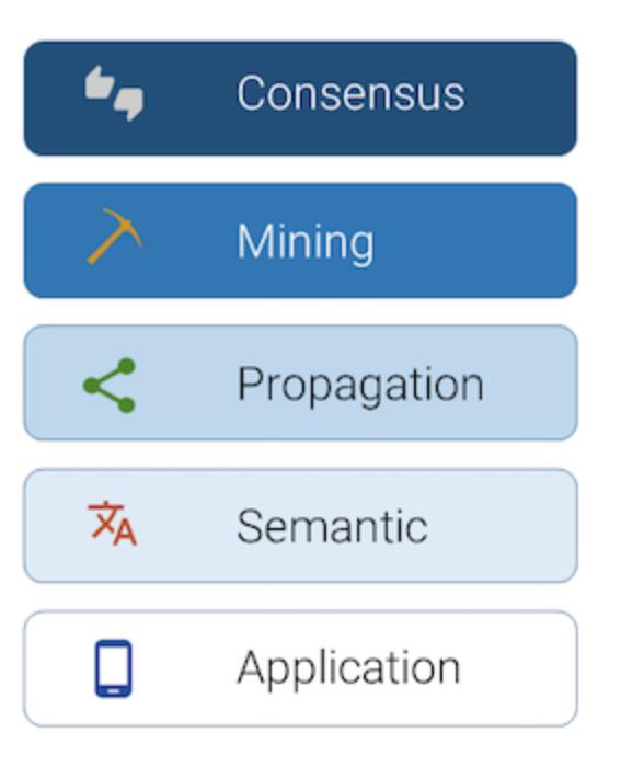 BitClave description