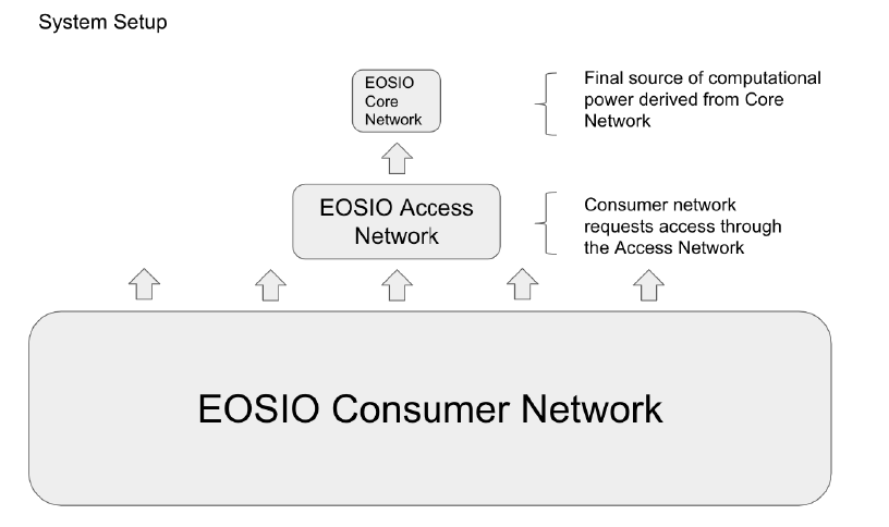 EOS: An Architectural, Performance, and Economic Analysis