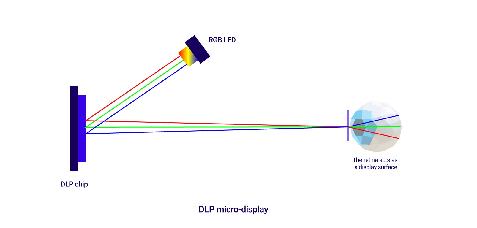 Fundamentals of display technologies for Augmented and Virtual