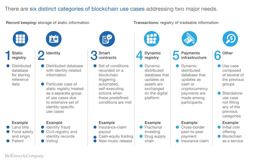 Blockchain Strategy for Business: Roadmap for Enterprise