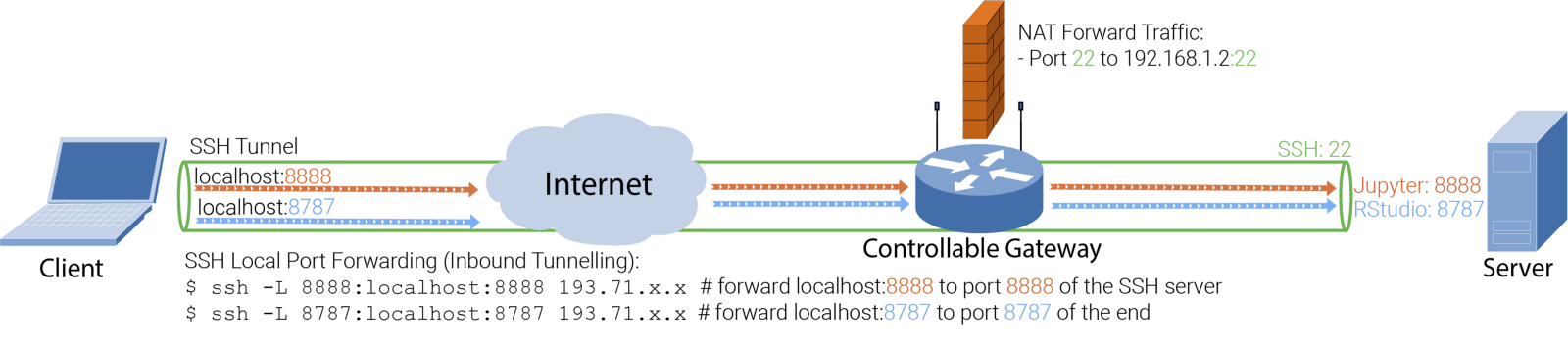 SSH Tunneling — The black magic for data science - By