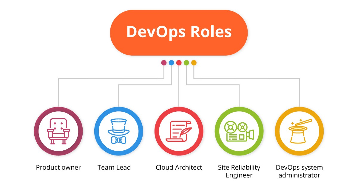 devops team structure