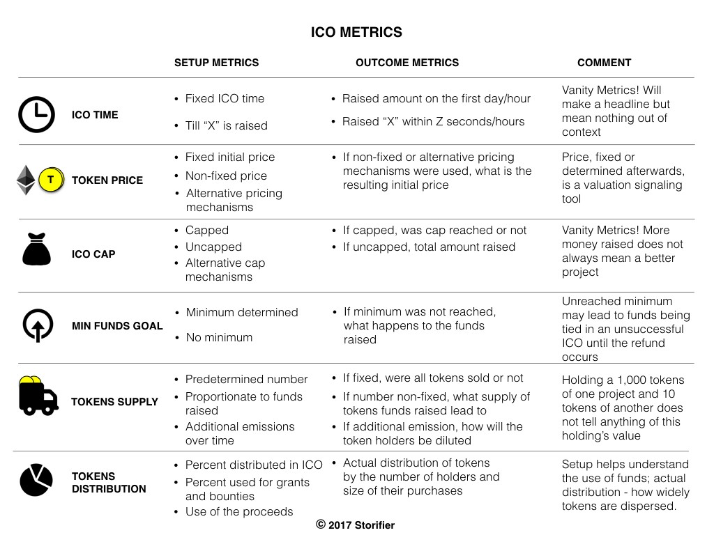Untangling the ICO mechanics - By
