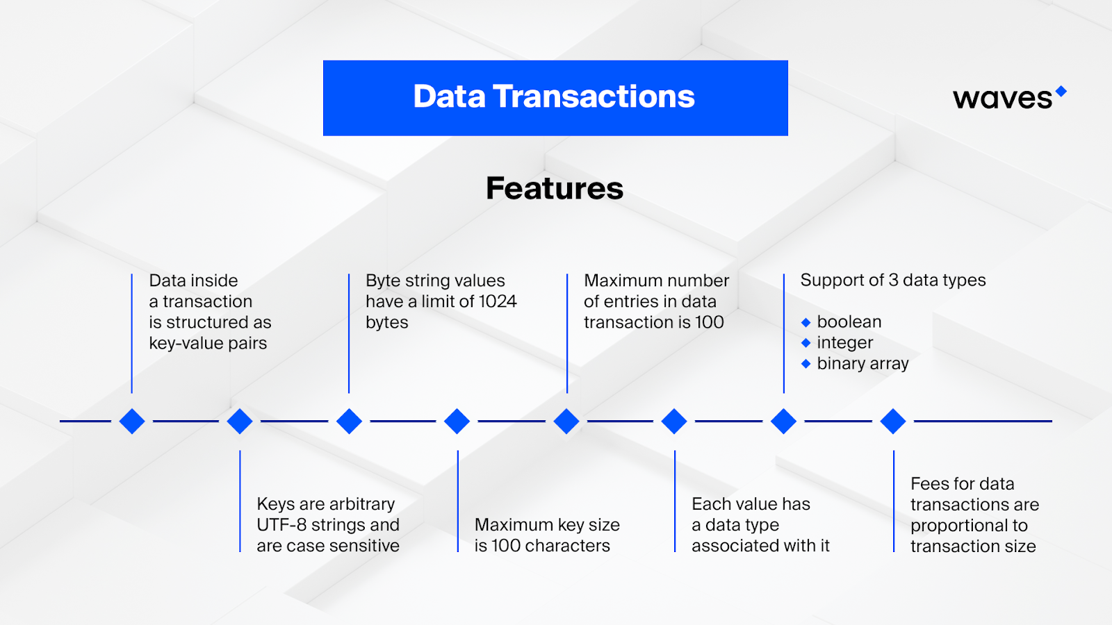Data Transactions Illustrated - By