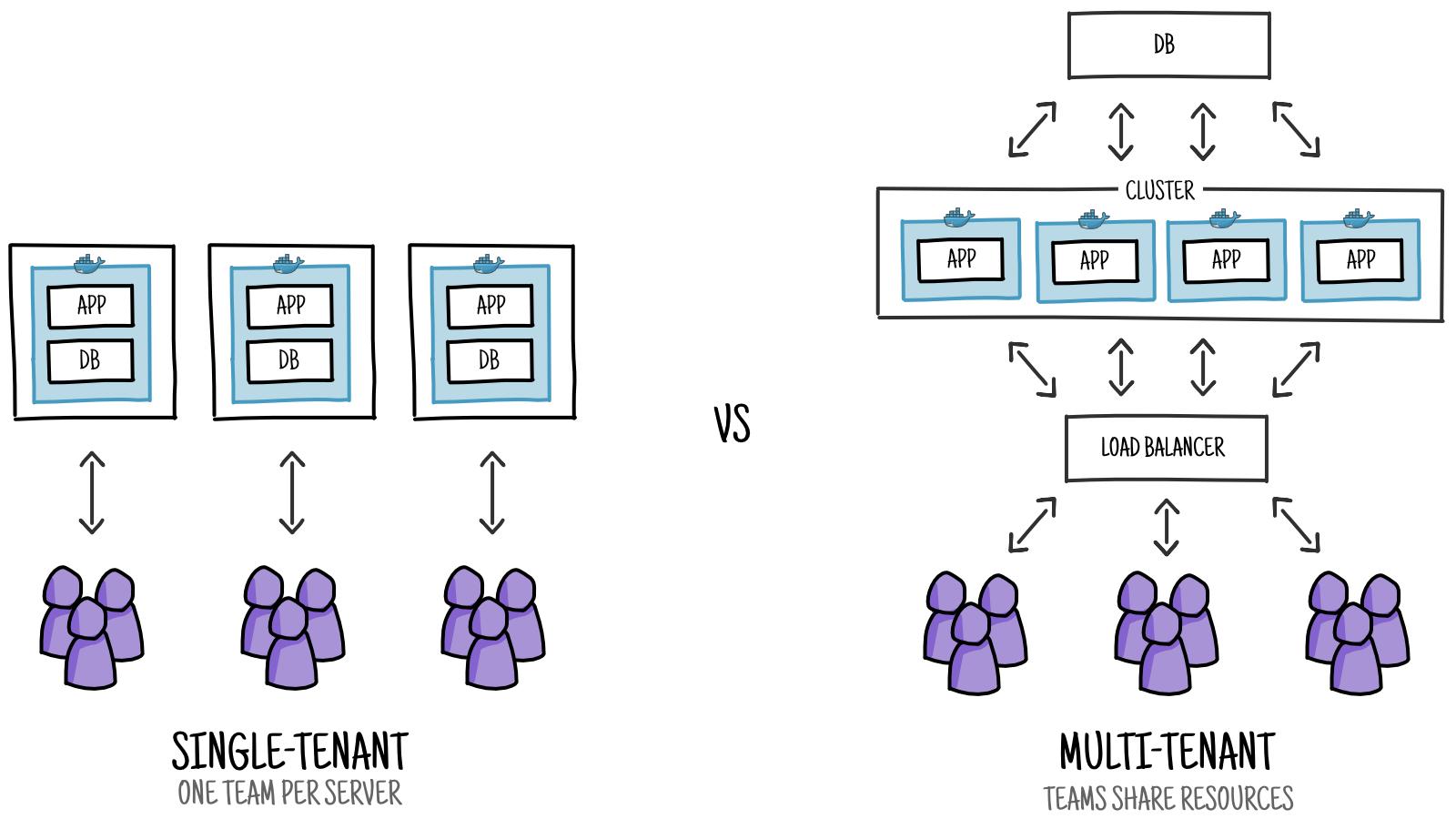 Single vs multi-tenant SAAS | Hacker Noon