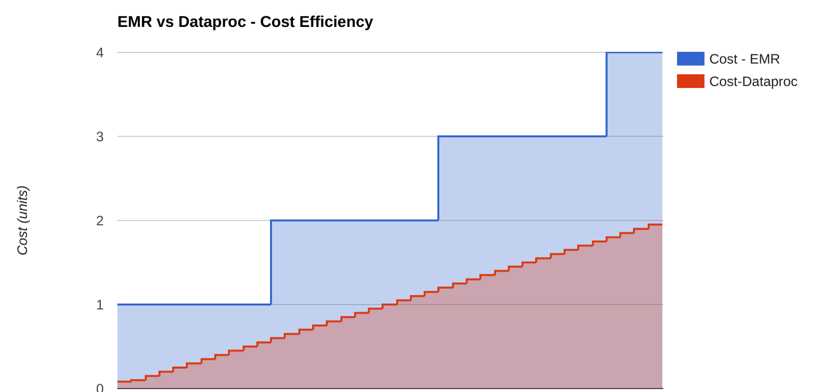 Why Dataproc — Google's managed Hadoop and Spark offering is