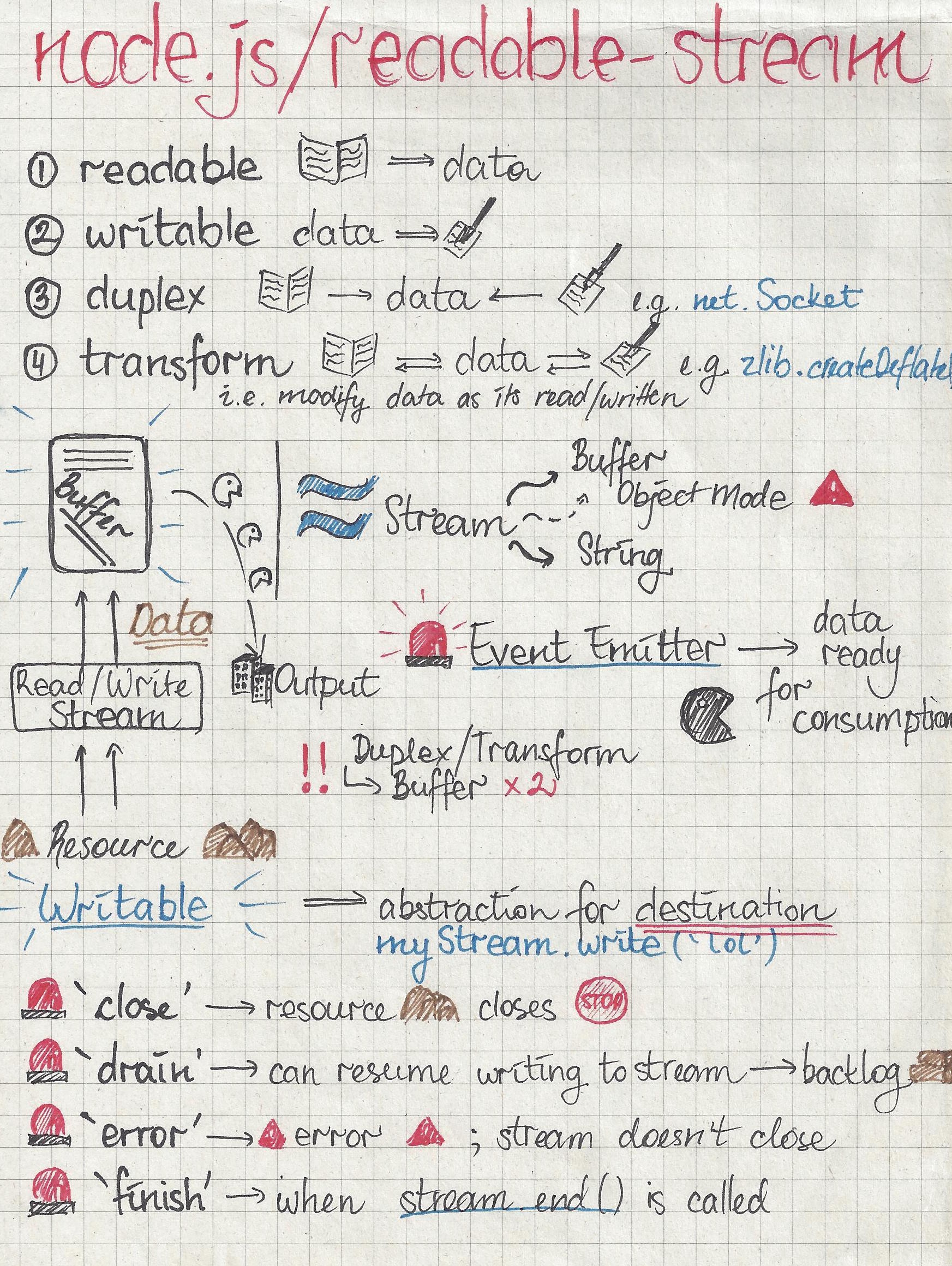 A sketch-note guide to node js streams