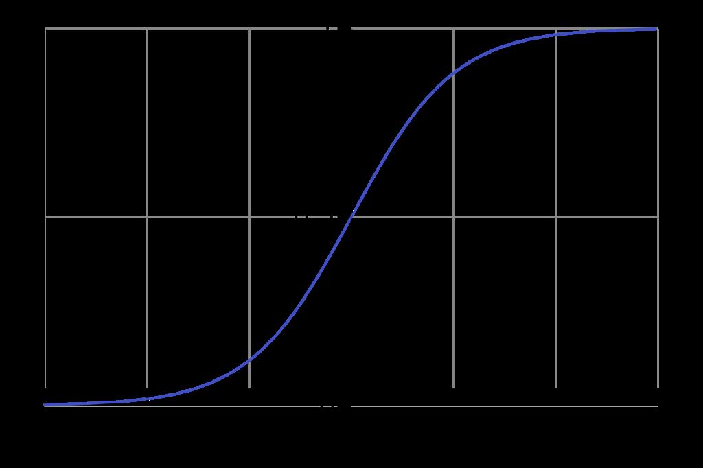 Predicting the likelihood of a customer to make repeat