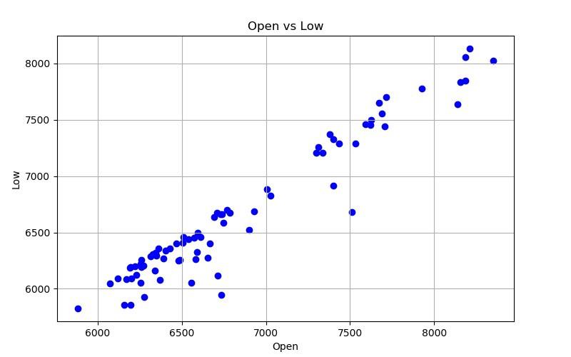 Fundamental Python Data Science Libraries: A Cheatsheet