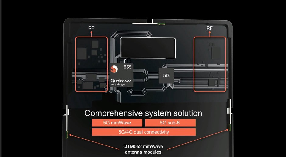 Technology meets The Real Deal: Qualcomm's Snapdragon 855