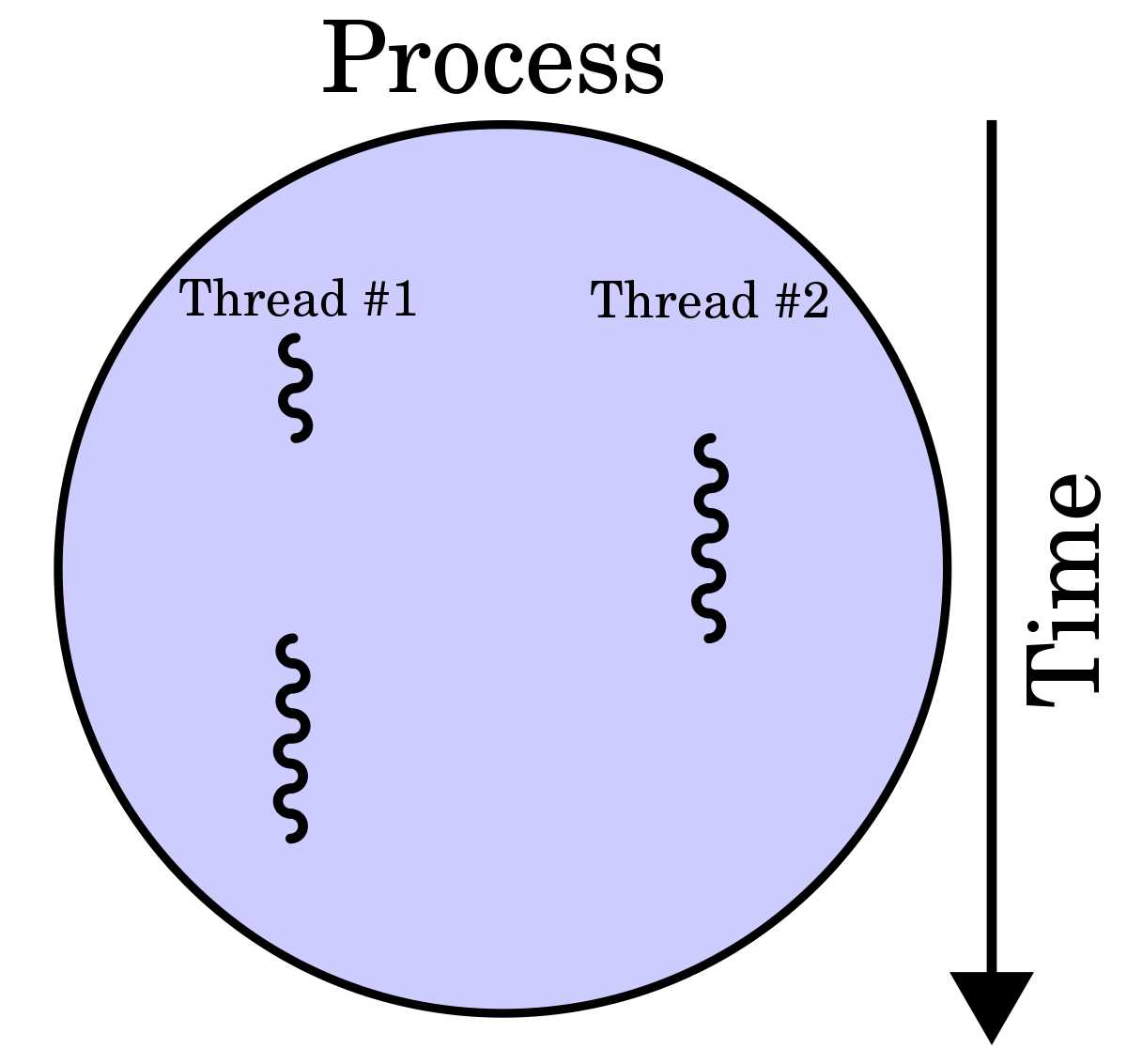 Learn C++ Multi-Threading in 5 Minutes - By