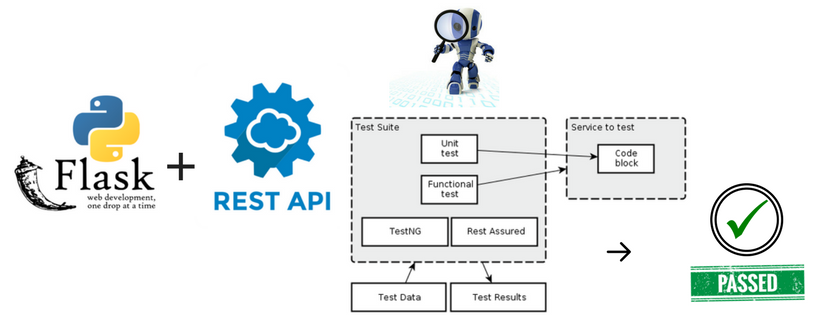 Writing Unit Tests for REST API in Python - By Parth Shandilya