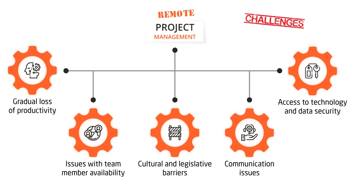 How we overcome the challenges of remote management projects