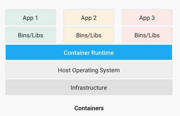 What Is Containerization? - By