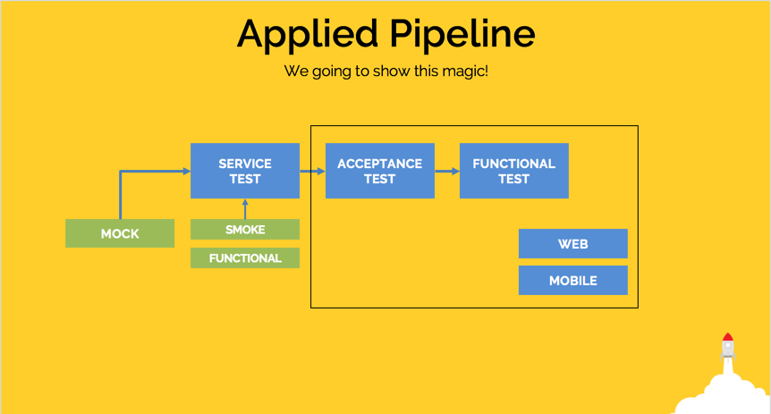 Trust Your Pipeline: Automatically Testing an End-to-End
