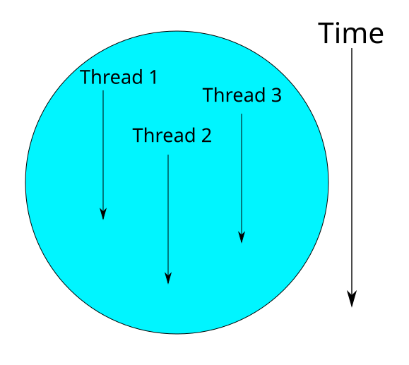 /parallel-programming-and-developing-fast-solutions-for-your-slow-programs-using-threads-585708c1e533 feature image