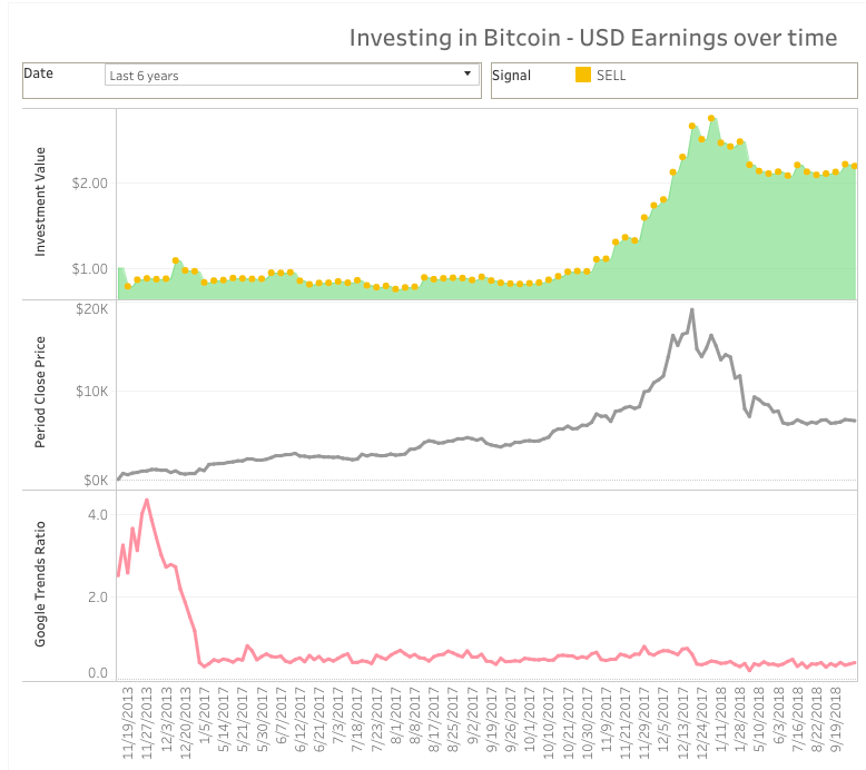 How to Build a Crowdsourced Bitcoin Price Prediction