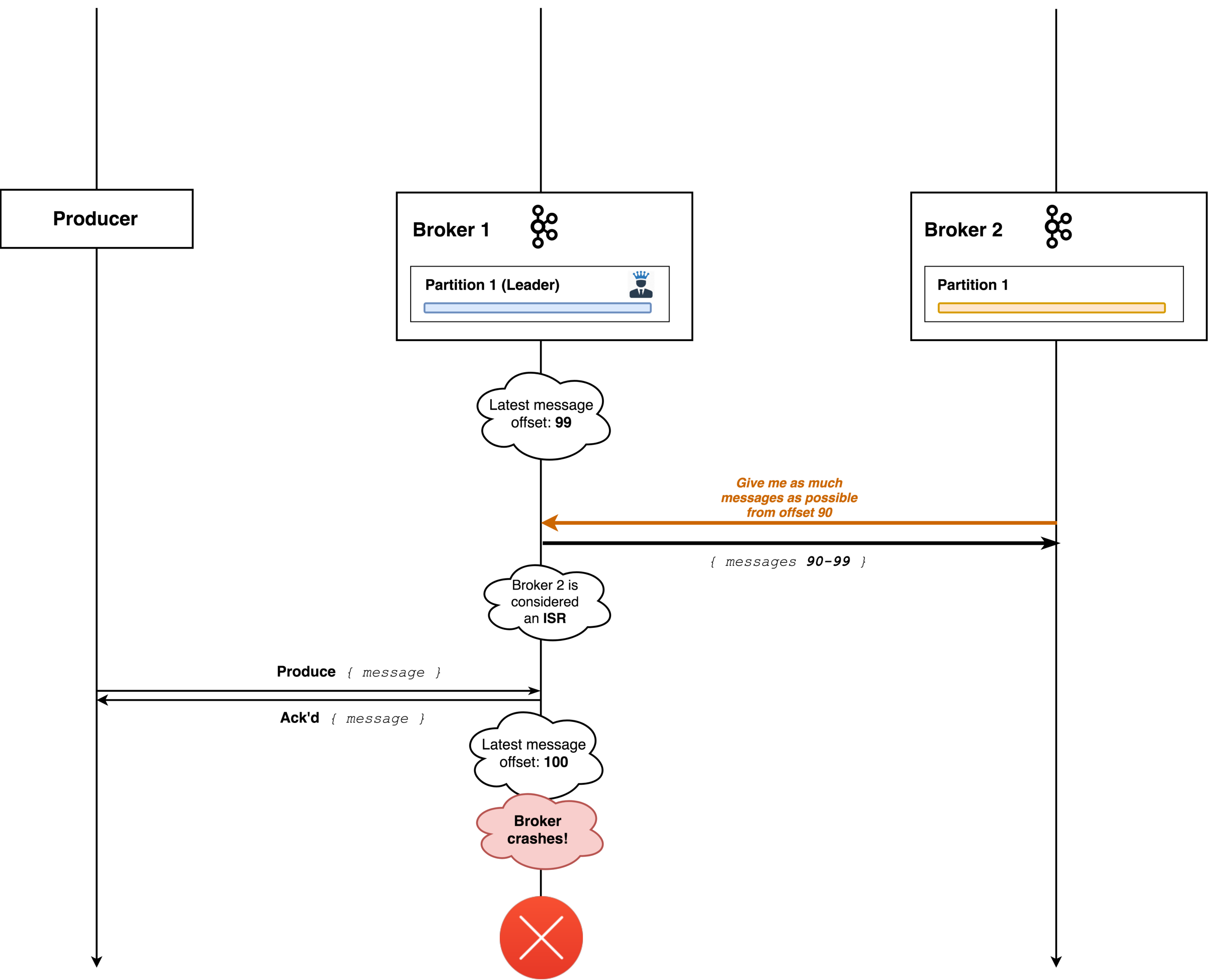 Apache Kafka's Distributed System Firefighter — The