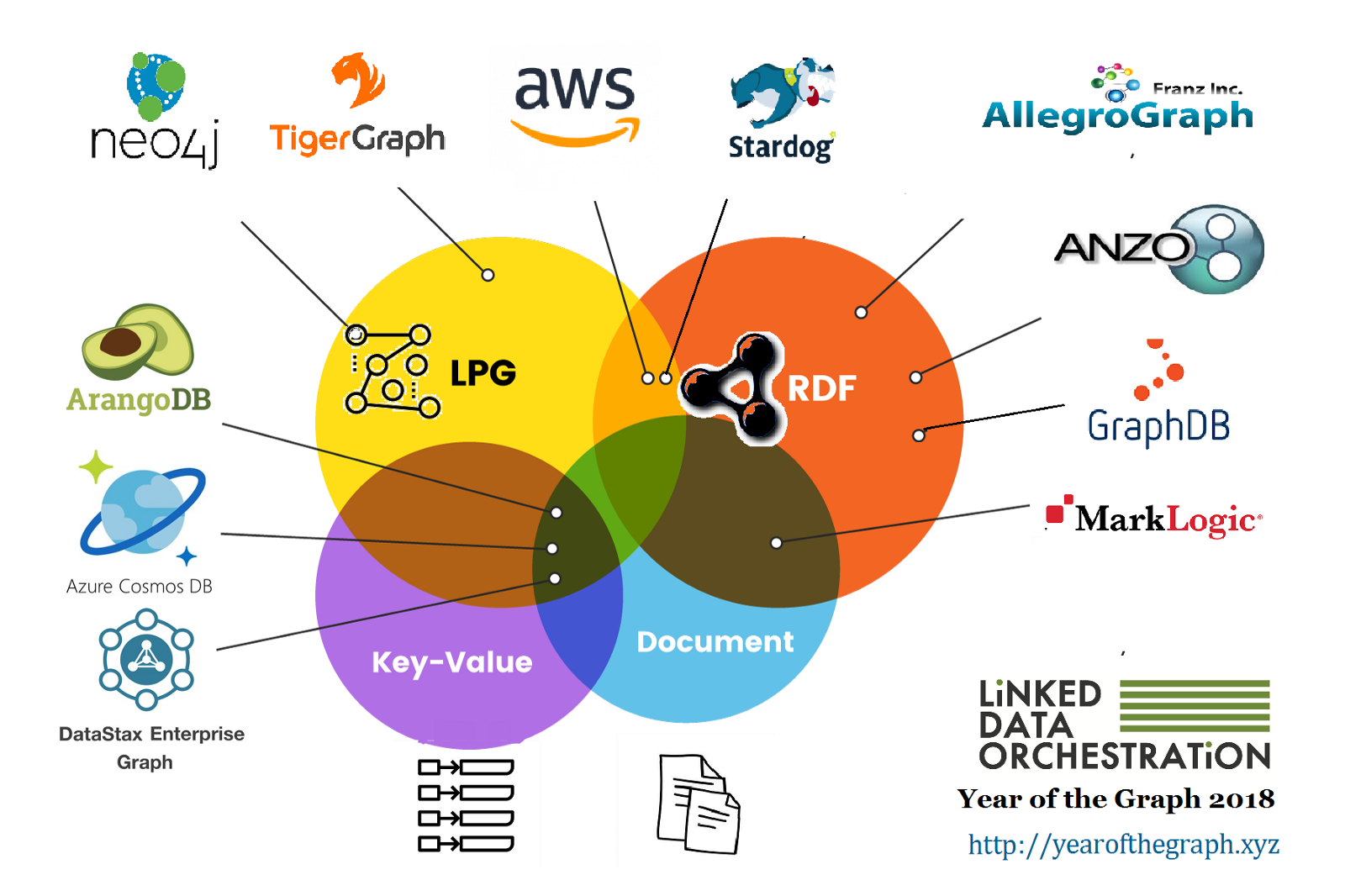 The Year of the Graph Newsletter: September 2018