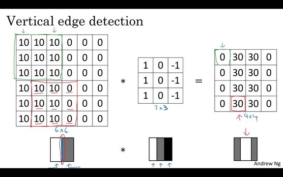 DL05: Convolutional Neural Networks - By