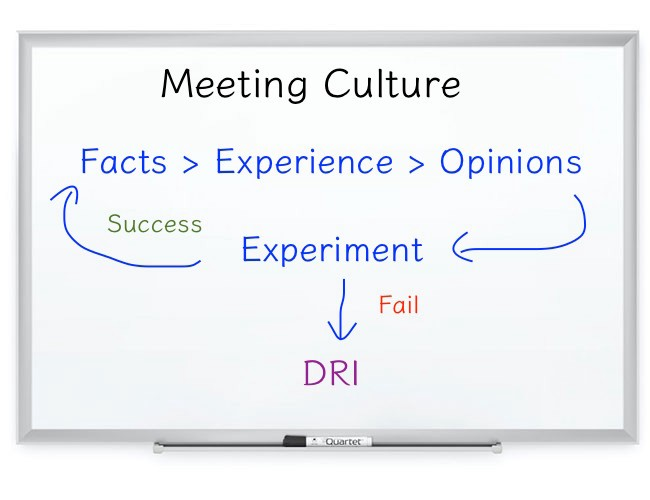 /productive-meeting-culture-with-facts-opinions-and-experience-foe-system-60bdd8fd2a56 feature image