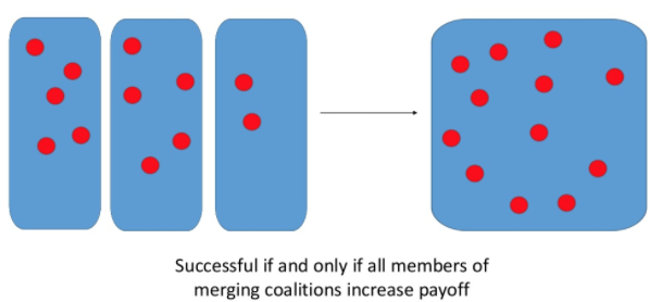 Why Coding Multi-Agent Systems is Hard - By