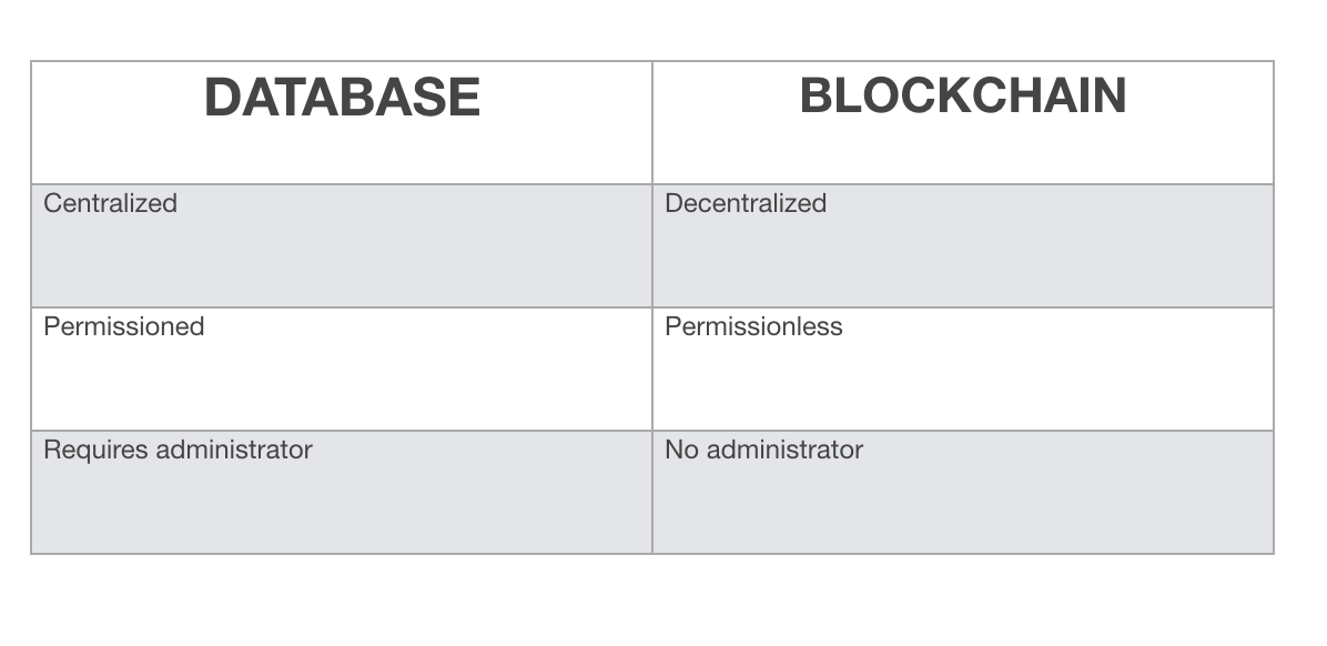 Databases and Blockchains, The Difference Is In Their Purpose And